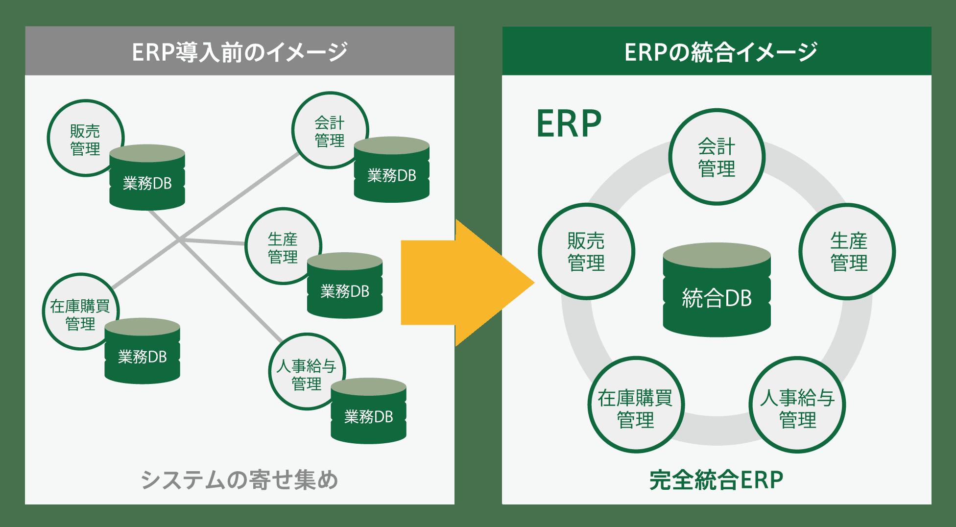 ERPとは?基幹システムとの違いやERPパッケージを解説【GRANDIT】